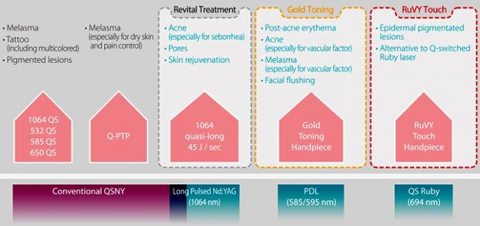 lutronic laser treatment chart